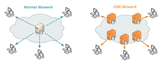 normal cdn network What is CDN (Content Delivery Network) System