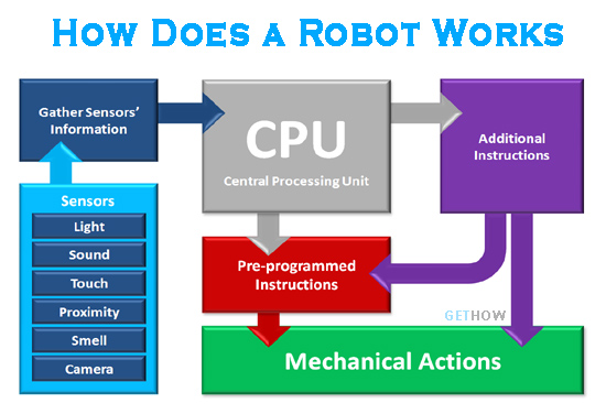 How Does a Robot Works