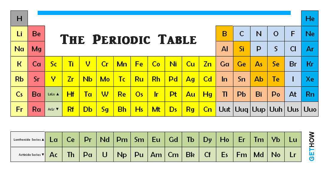 The periodic table of chemical elements for 10 elements of the periodic table