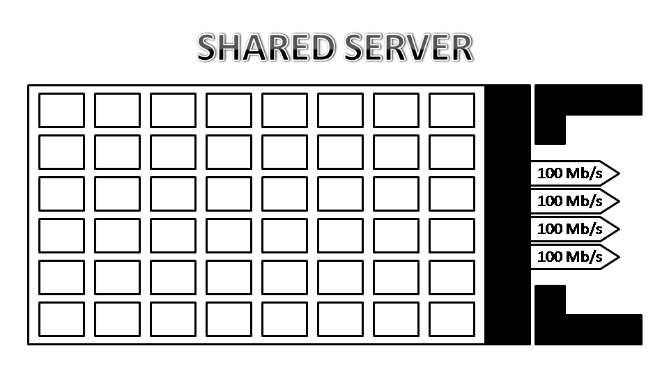 Shared vs Virtual Private vs Dedicated Servers
