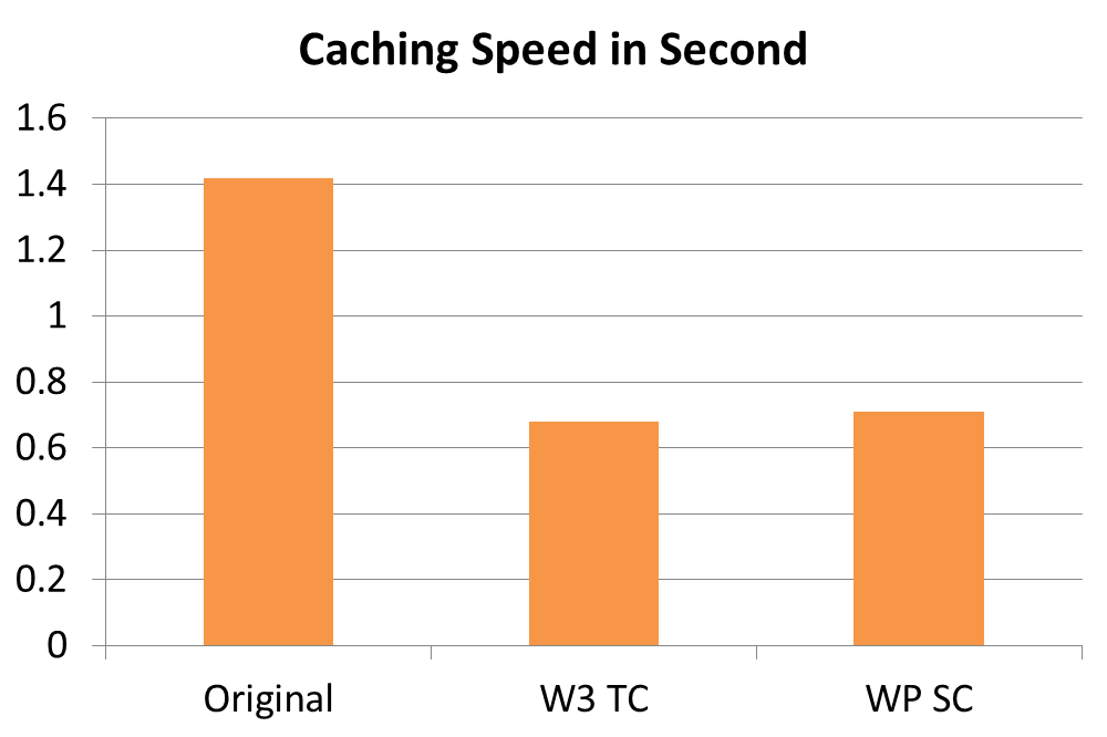 Caching Speed