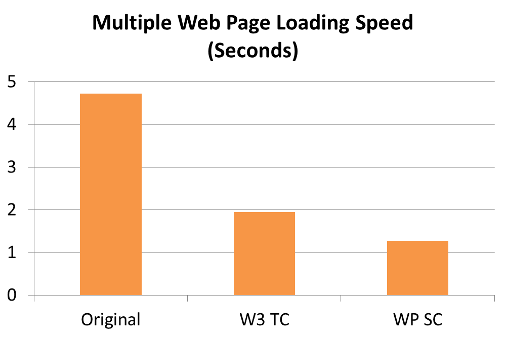 Multiple Web Pages Loading Speed