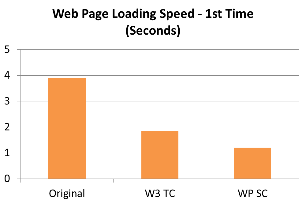 First Time Web Page Loading Speed