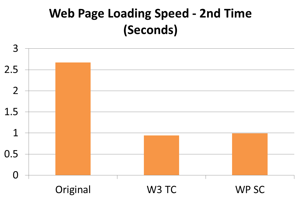 Second Time Web Page Loading Speed