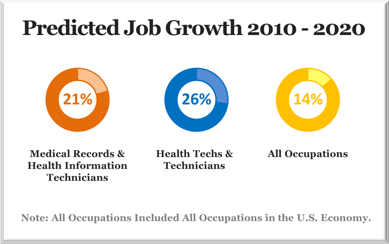 Predicted Job Growth