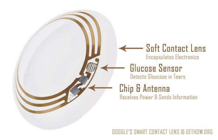 Google's Smart Contact Lens Details