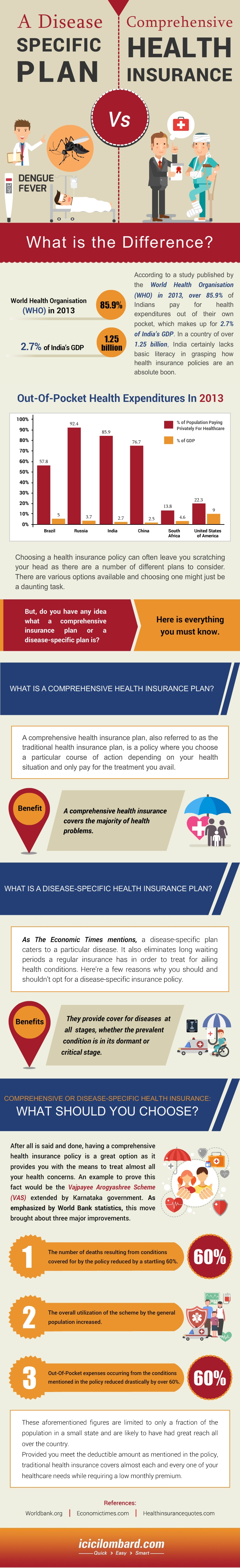 A Disease Specific Plan vs. Comprehensive Health Insurance